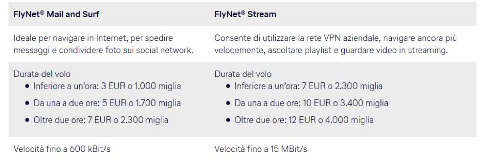 Wifi Lufthansa con FlyNet