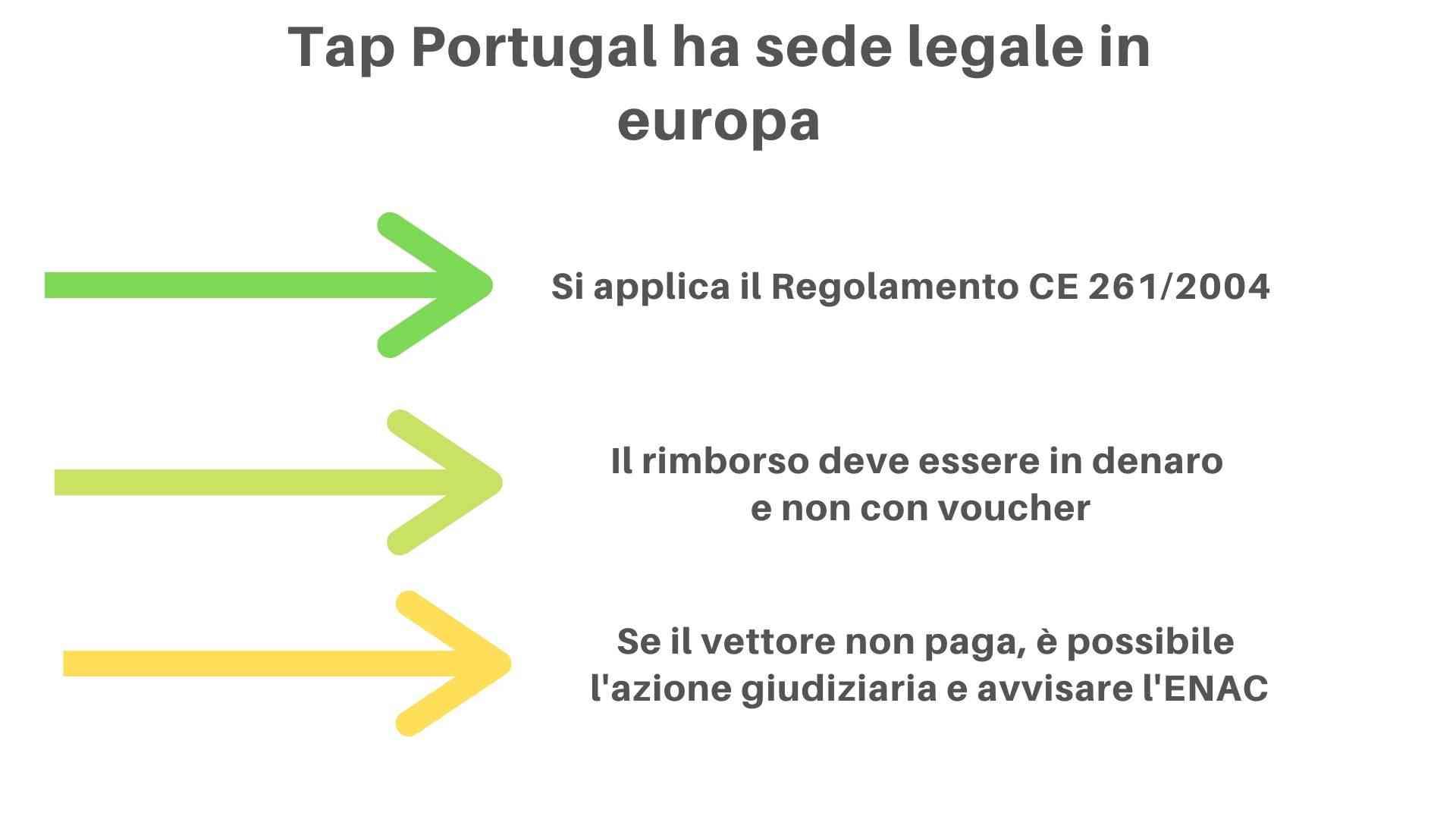 Reclami Tap Portugal e rimborso