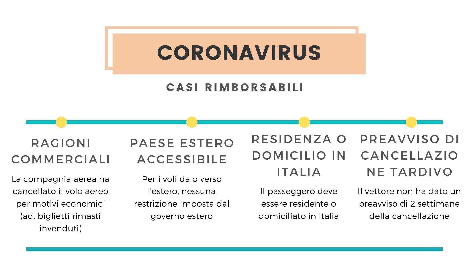 Casi di rimborso volo cancellato per coronavirus