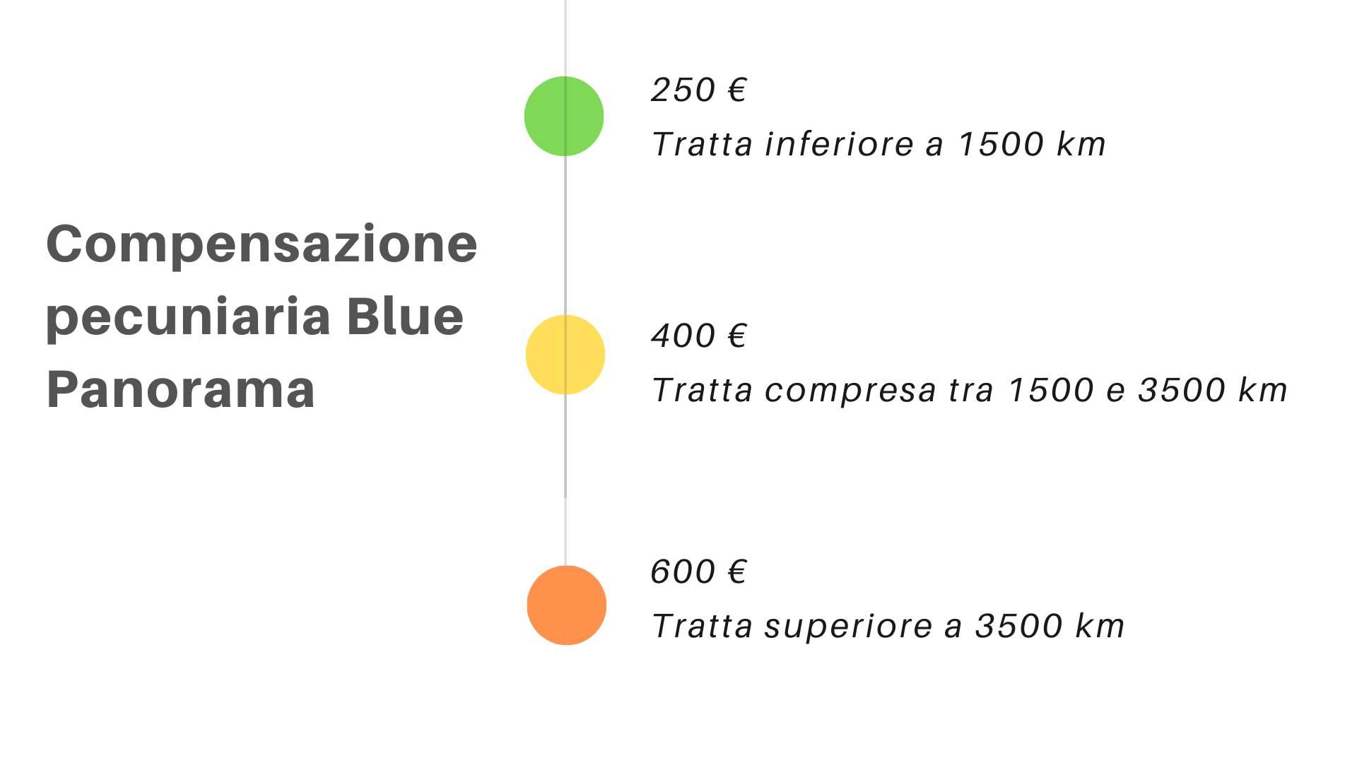 Quanto deve rimborsa Blue Panorama