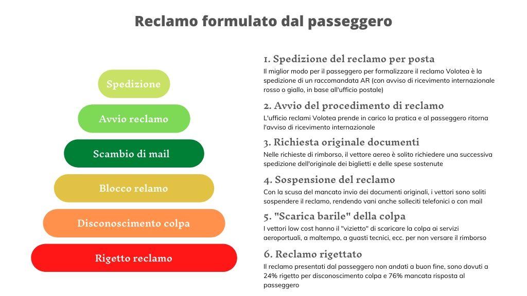 iter-reclami-volotea-presentati-dal-passeggero