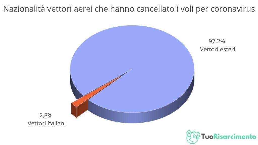 vettori-italiani-stranieri-annullamento-voli-2020