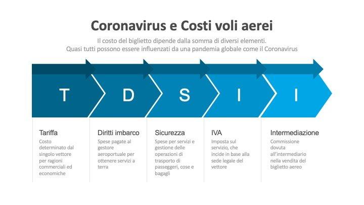 costo-volo-aereo-causa-coronavirus